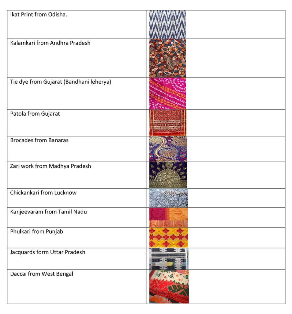 indian fabrics history